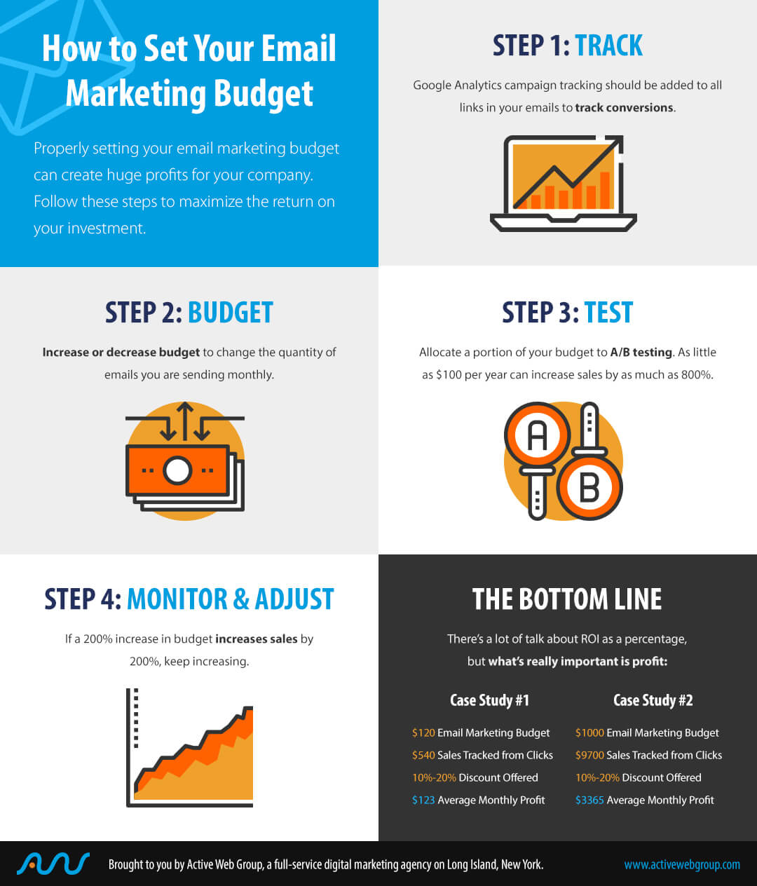 Email Marketing Budget Infographic